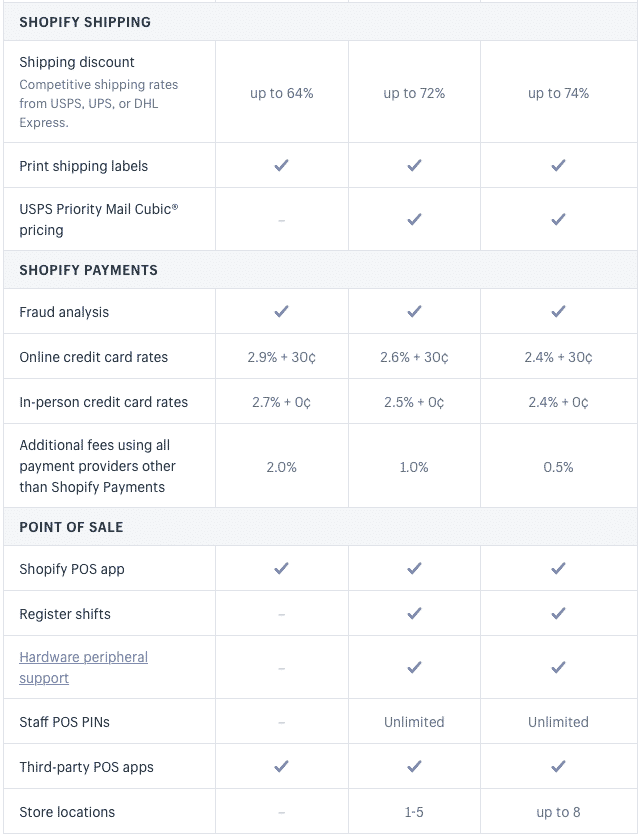 shopify-pricing-details